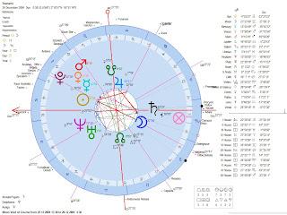 Astrology of the 2004 Indian Ocean Andaman Nicobar Tsunami Earthquake Geocentric Astrological Chart