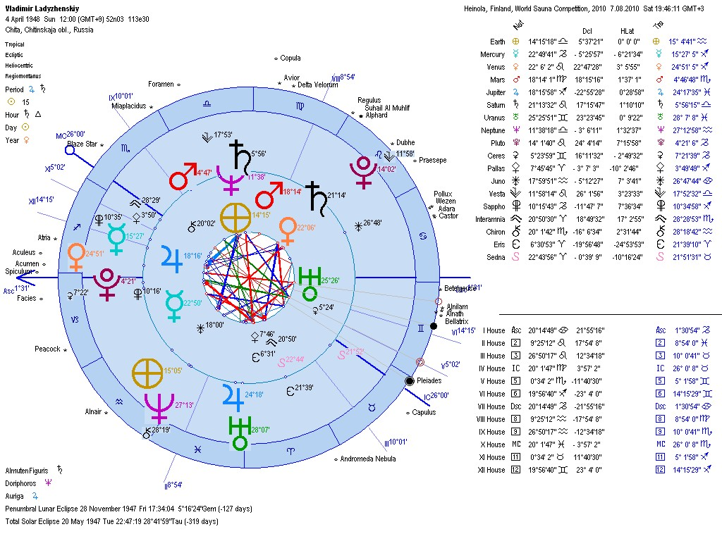 Astrology briefs vladimir ladyzhenskis natal geocentric and heliocentric astrology chart and aspects compared to the moment chart for the finnish sauna competition nvjuhfo Gallery