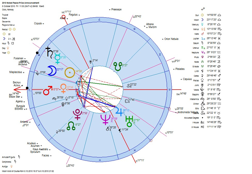 the astrology of the nobel peace prize winner chinese liu xiaobo astrology geocentric chart of the 2010 nobel peace prize