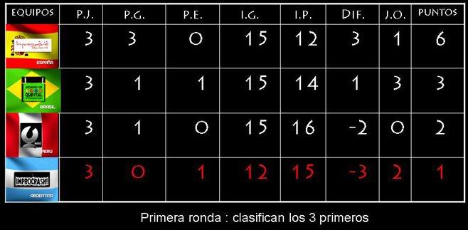 TABLA FINAL ZONA A - PRIMERA RONDA