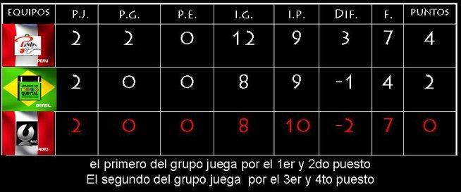 grupo 2 - segunda ronda