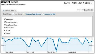 Content detail for individual page with Google Analytics