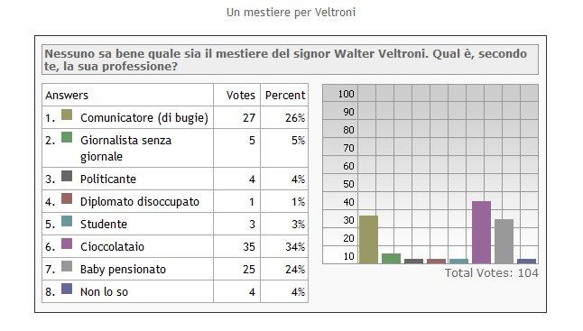 [sondaggio+un+mestiere+per+veltroni.jpg]