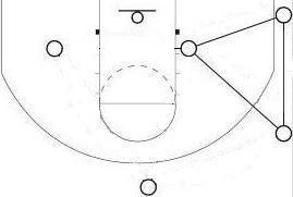 the triangle offense  triangle basicsand the post