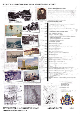 architecture history  timeline