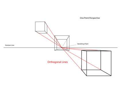 Drawing Basics  One Point Perspective or Single Point PerspectiveOrthogonal Art