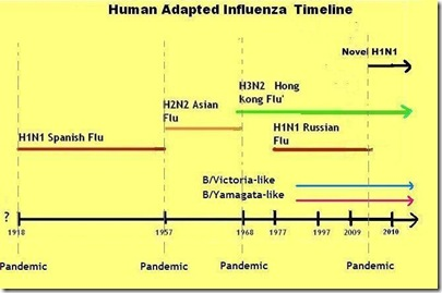 swine influenza and worldwide effects treatments In addition to swine influenza viruses,  and it can result in a worldwide influenza pandemic  study shows positive vascular effects of mango intake in.