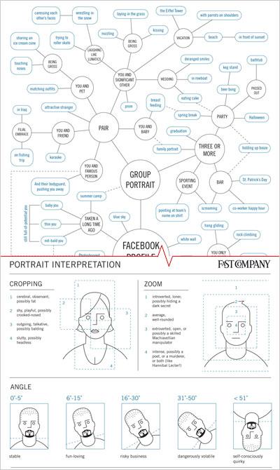 Facebook Portraits