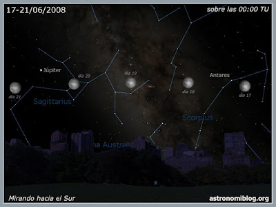 Panorama días 17-21/06/2008