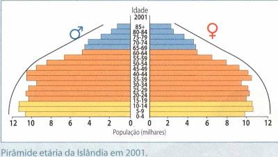 """Pirâmide """"adulta"""", mostra um processo inicial de envelhecimento da população"""