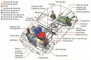Estructura De Un Auto