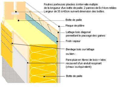 Technique ossature bois pdf