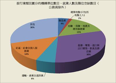 按行業類別劃分的機構單位數目、就業人數及職位空缺數目(公務員除外)