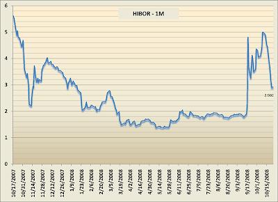 HIBOR 1 Month 香港同業拆息 1個月