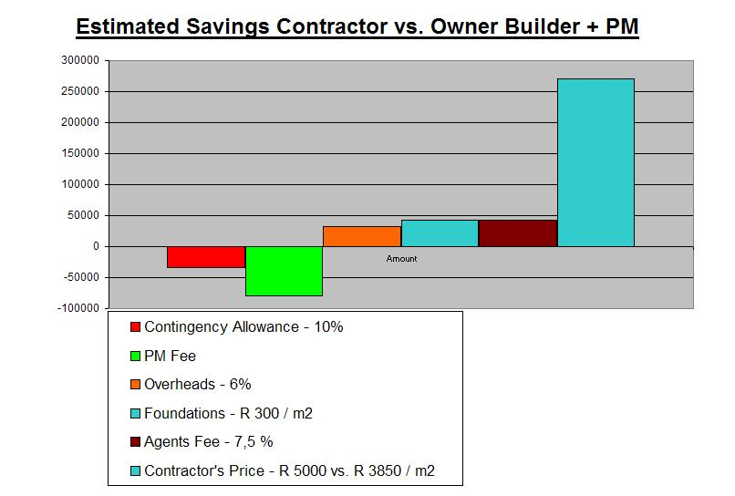 Cape Town Commercial Consultants Contractor Vs Owner