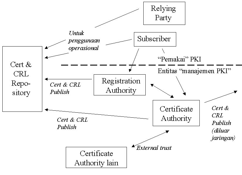 understanding pki concepts standards and deployment considerations pdf