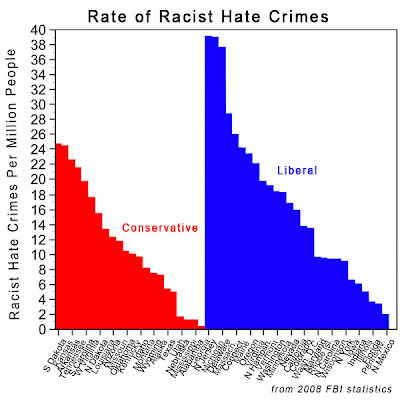 Liberal Media Bias: Racist Hate Crimes Happen More In Liberal States ...