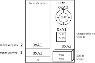 Programação Java Classe String