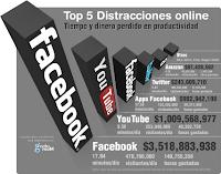 Top 5 de distracciones en Internet y el dinero y tiempo productivo que hacen perder a las empresas