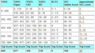Van xuan international language academy vila - Ielts to toefl conversion table ...