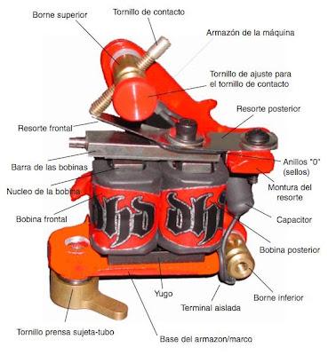 partes máquina tatuar