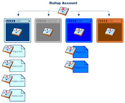 Strutturazione degli account