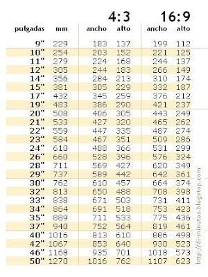 tablas comparativas 16:9 4:3