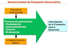 Planificacin del Desarrollo