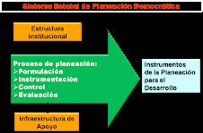 Planificación del Desarrollo
