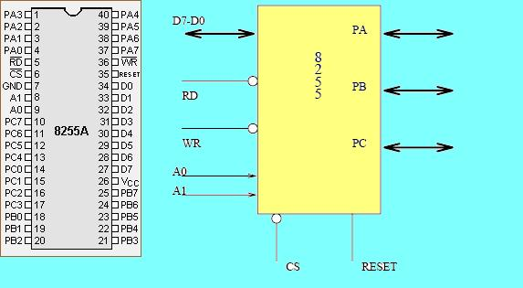 Schematic Peripheral Interface In The Project Of Pressure