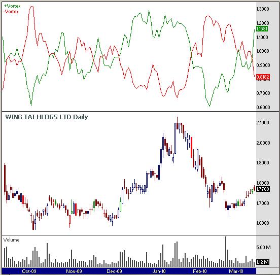 Vortex trading strategy