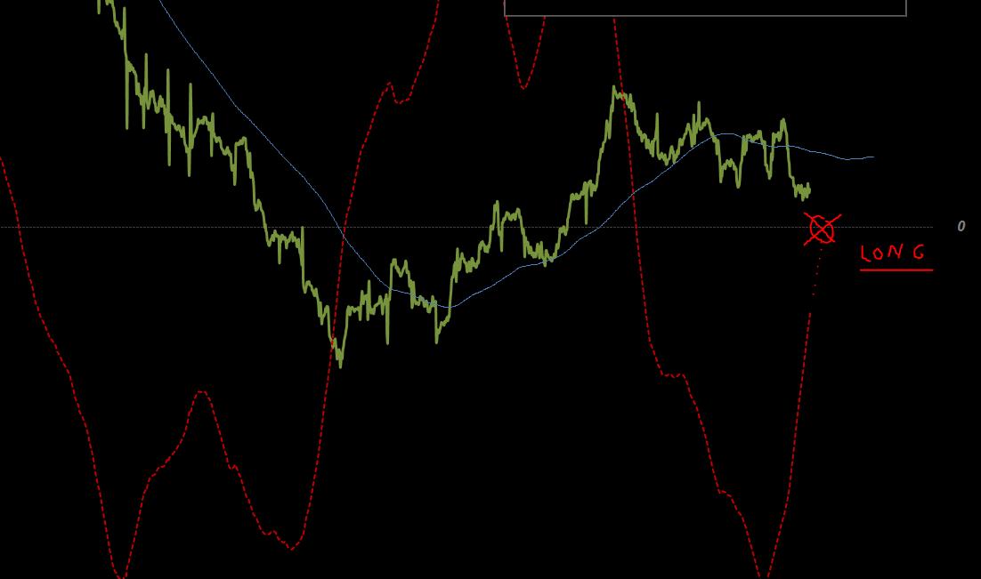 Trading sale o scende