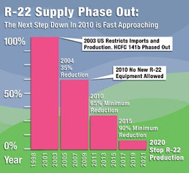 How long will current R-22 AC and heat pump products be available?