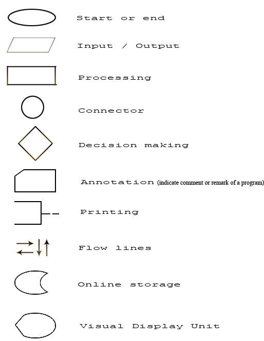 we can use the same flowchart to code a program using different programming languages though desingning a flowchart helps the coding easier the designing - Flowchart Computer Program