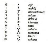 Números en árabe