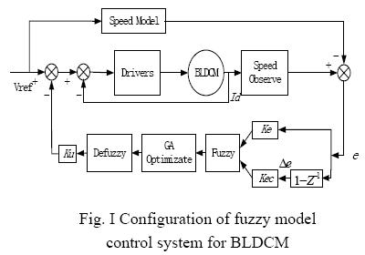 speed control of dc motor using fuzzy logic thesis Modelling of induction motor & control of speed using hybrid of a takagi-sugeno fuzzy logic control scheme for the motor control speed.