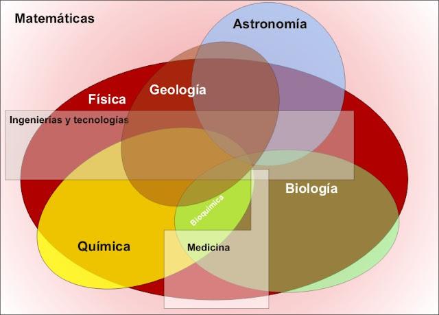Gráfico relacional de las distintas ciencias naturales y algunas aplicadas - La Pizarra de Yuri