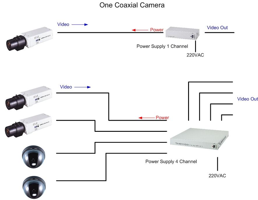 cara memperbaiki radio   kamera cctv