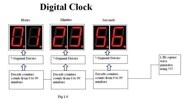 555 timer for digital clock related keywords