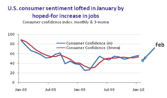 consumer spending in relation to job losses and gains Educate consumer perception  reducing energy spending,  would also likely lead to some job losses in the oil industry.