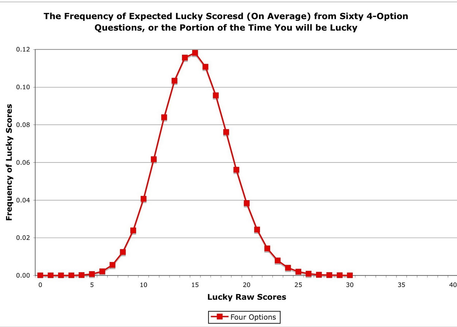 Multiple choice reborn my lucky score these charts show the number of lucky scores obtained when the answer sheets were marked without looking at the test ccuart Choice Image