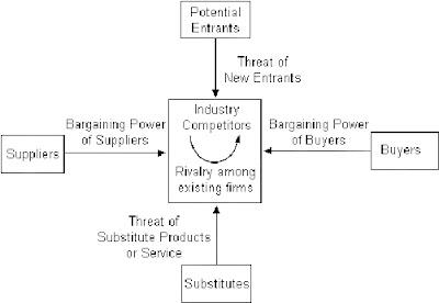 Πως θα γίνει μια επιχείρηση επιτυχημένη; Μέρος Α – Ανάλυση Κλάδου