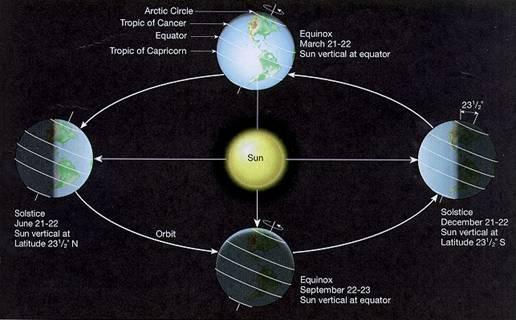 Kronologi Equinox Penyebab Fenomena Ekuinoks atau Ekuinox