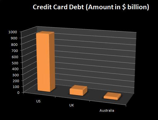 credit card debt statistics teen