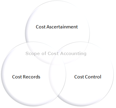 different types of accounting methods