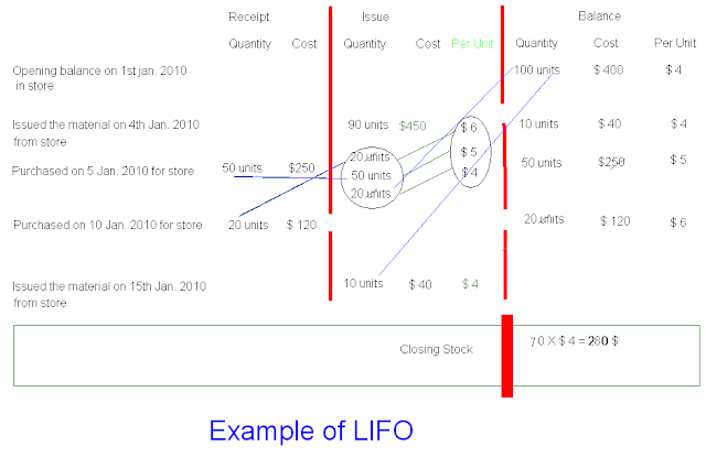 lifo accounting Lifo liquidation occurs when a company, using lifo inventory valuation method, sells (or issues) the old stock of merchandise (or raw materials) inventory in other words, it occurs when a company using lifo method sells (or issues) more than it purchases lifo liquidation causes distortion in net operating income and may become a.