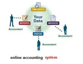 accounting systems essay