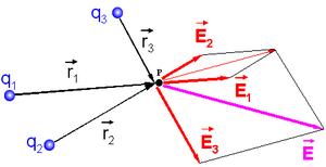 diagrama de campo electrico