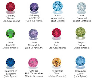 This chart represents the birthstones for each month of the year.