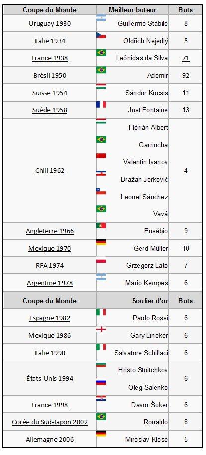 La coupe du monde de football 04 26 10 - Meilleurs buteurs coupe du monde ...